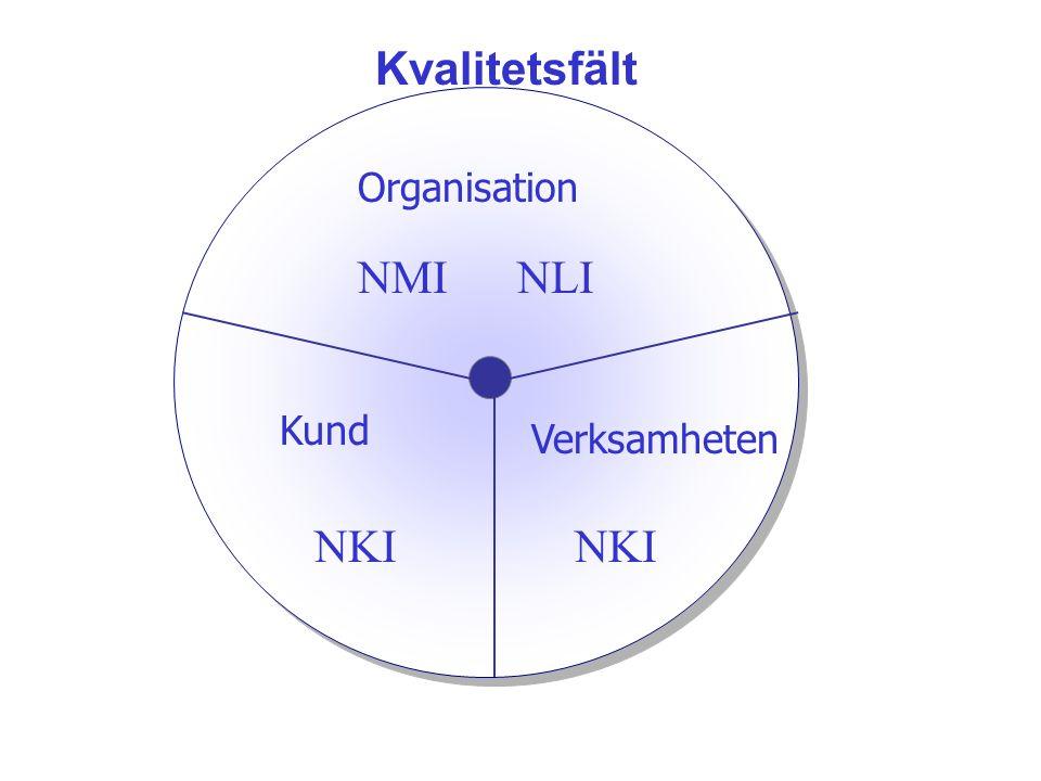 Kvalitetsfält Organisation NMI NLI Kund Verksamheten NKI NKI