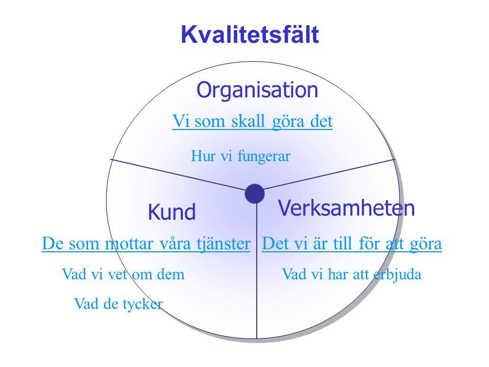 Kvalitetsfält Organisation Verksamheten Kund Vi som skall göra det