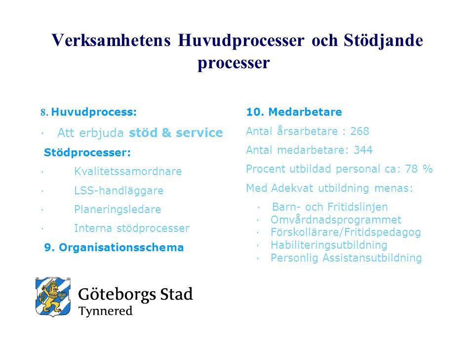 Verksamhetens Huvudprocesser och Stödjande processer