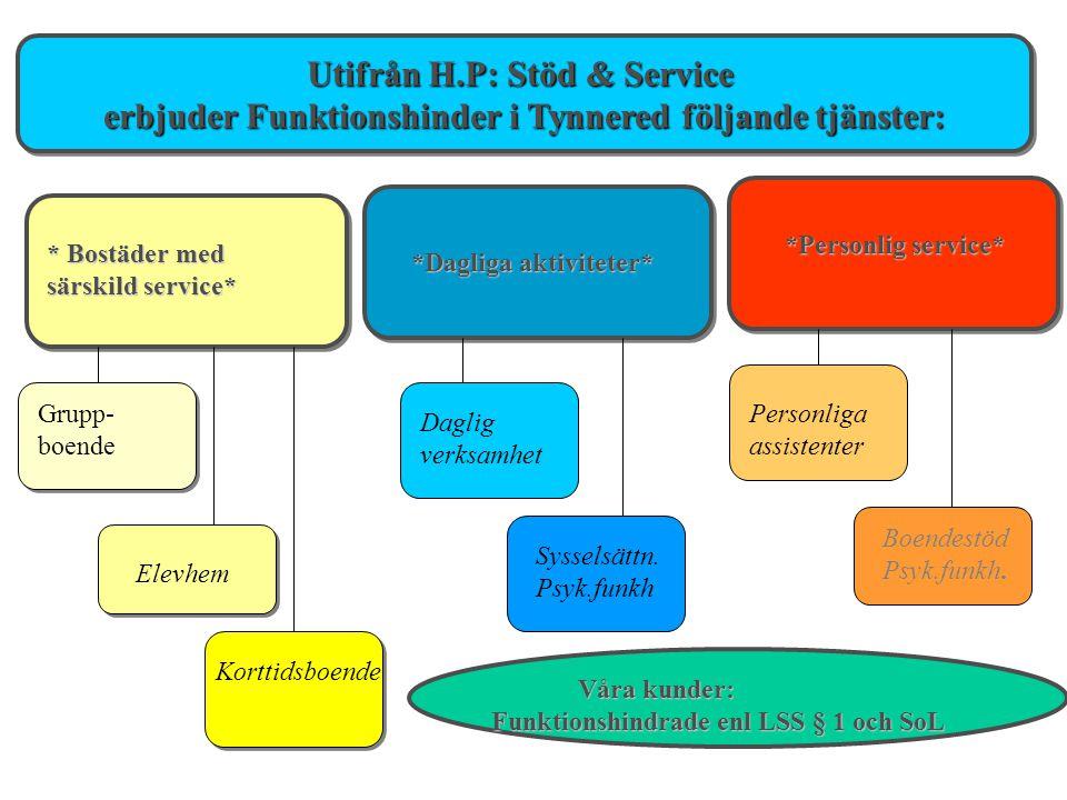 Utifrån H.P: Stöd & Service
