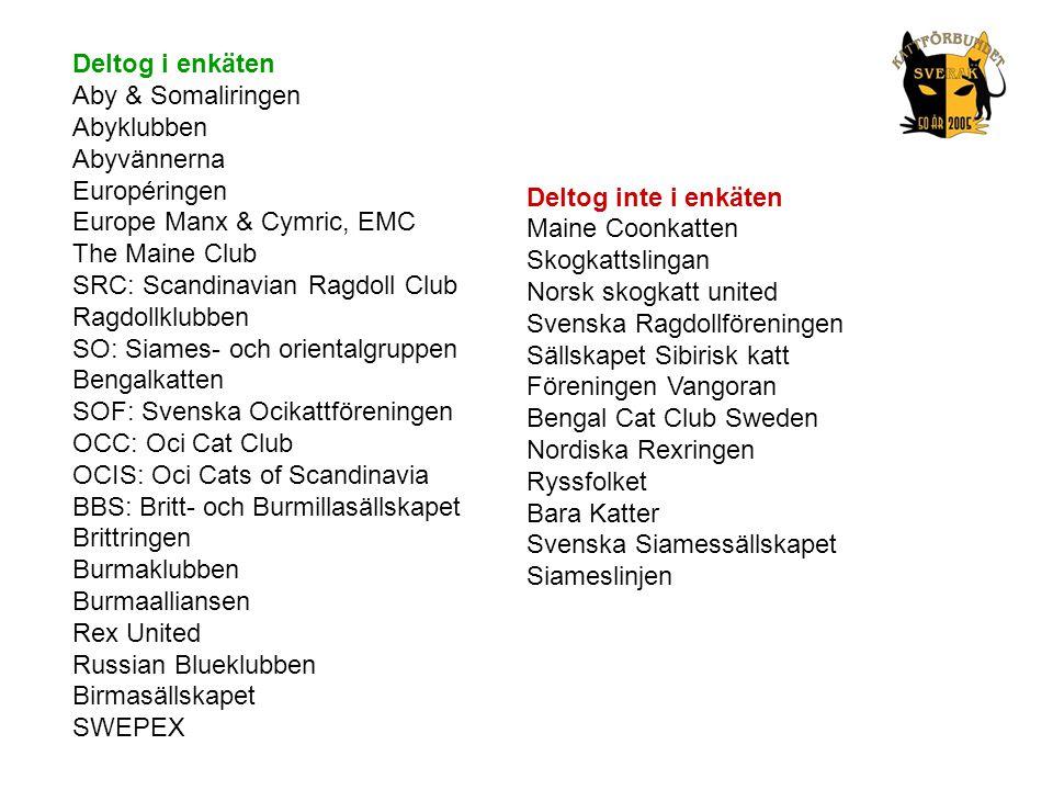 Deltog i enkäten Aby & Somaliringen. Abyklubben. Abyvännerna. Européringen. Europe Manx & Cymric, EMC.