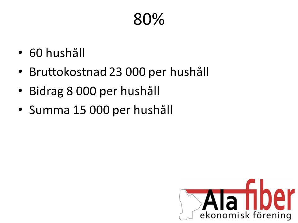 80% 60 hushåll Bruttokostnad 23 000 per hushåll