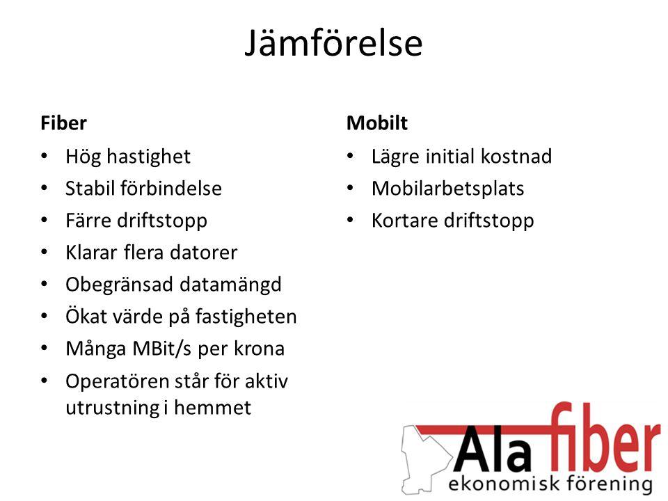 Jämförelse Fiber Mobilt Hög hastighet Stabil förbindelse