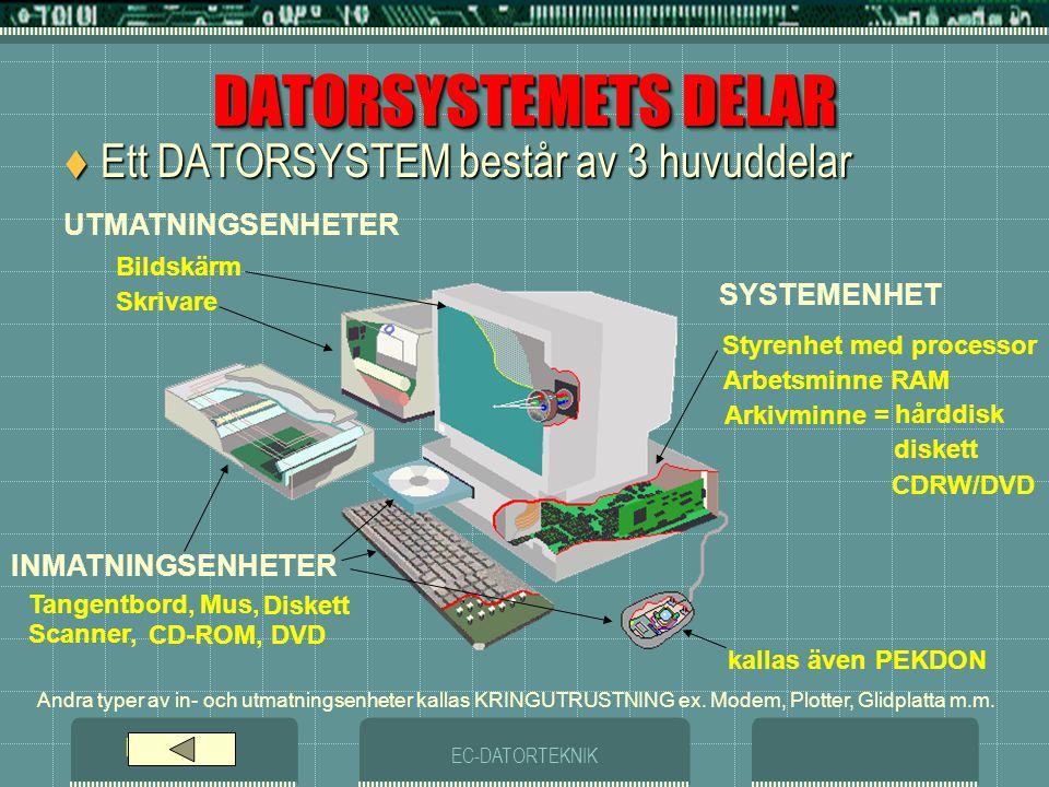 DATORSYSTEMETS DELAR Ett DATORSYSTEM består av 3 huvuddelar