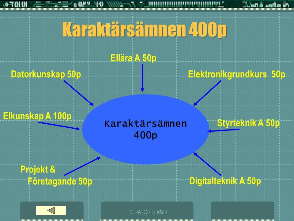 Karaktärsämnen 400p Ellära A 50p Datorkunskap 50p