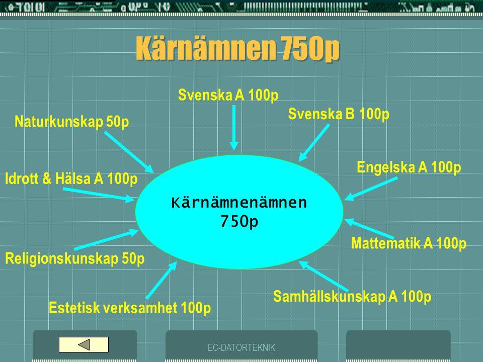 Kärnämnen 750p Svenska A 100p Svenska B 100p Naturkunskap 50p