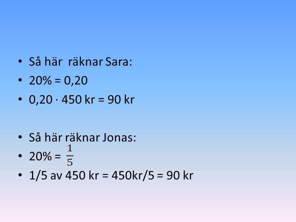 Så här räknar Sara: 20% = 0,20. 0,20 ∙ 450 kr = 90 kr.