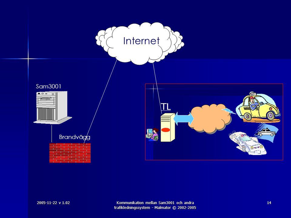 Internet Sam3001 Brandvägg 2005-11-22 v 1.02