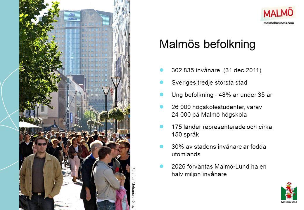 Malmös befolkning 302 835 invånare (31 dec 2011)