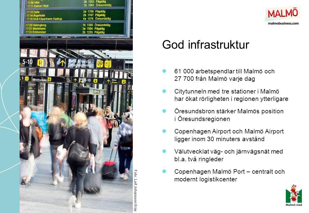 God infrastruktur 61 000 arbetspendlar till Malmö och 27 700 från Malmö varje dag.