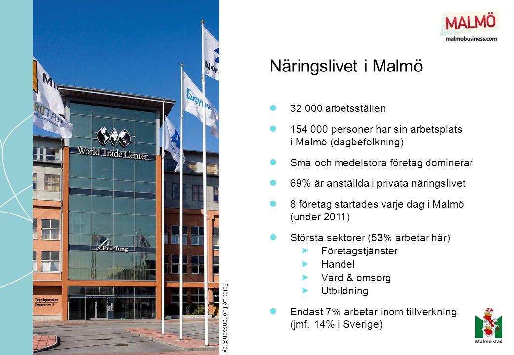 Näringslivet i Malmö 32 000 arbetsställen