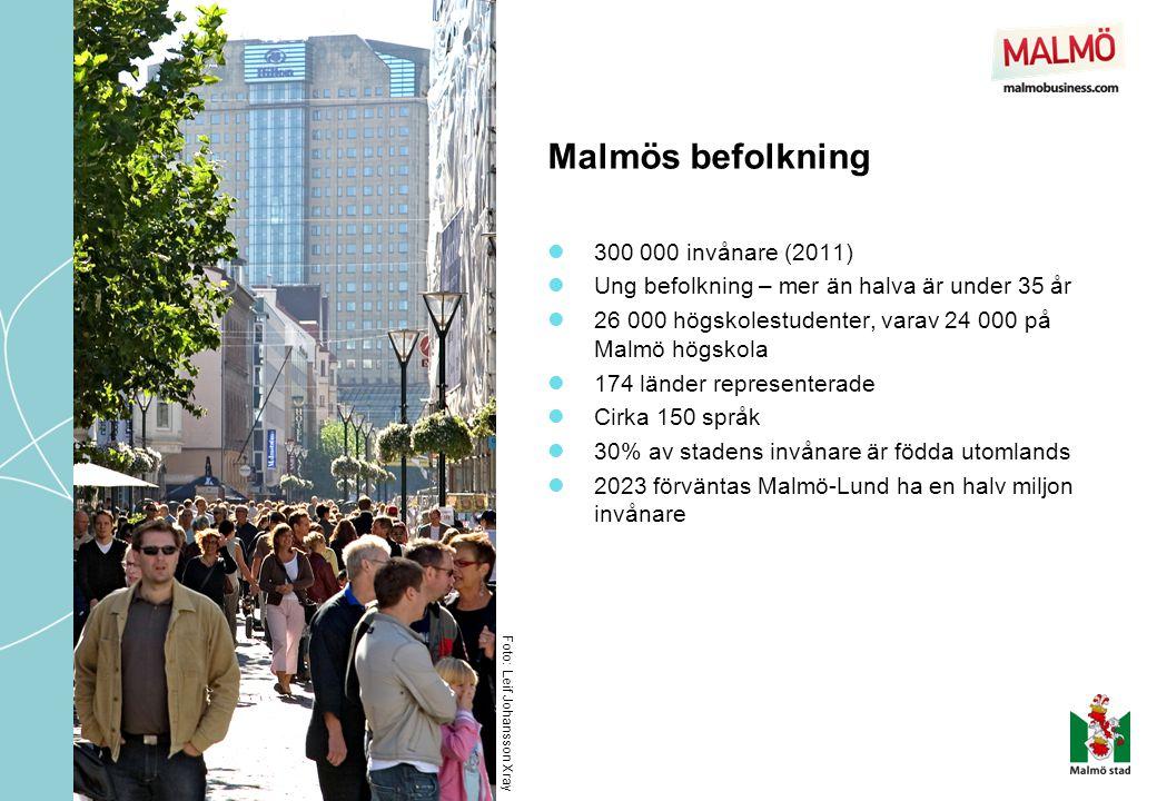 Malmös befolkning 300 000 invånare (2011)