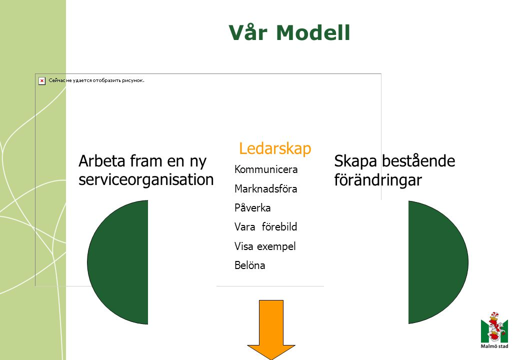 Vår Modell Ledarskap Arbeta fram en ny serviceorganisation
