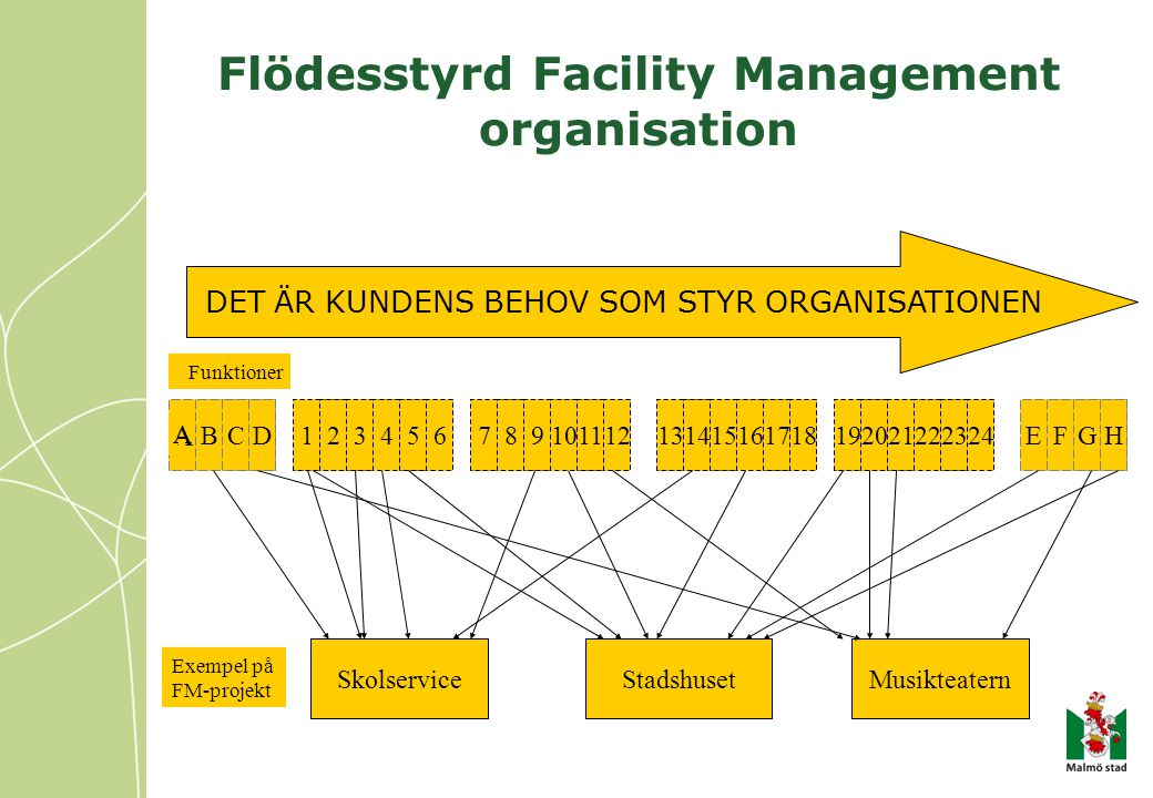 Flödesstyrd Facility Management organisation