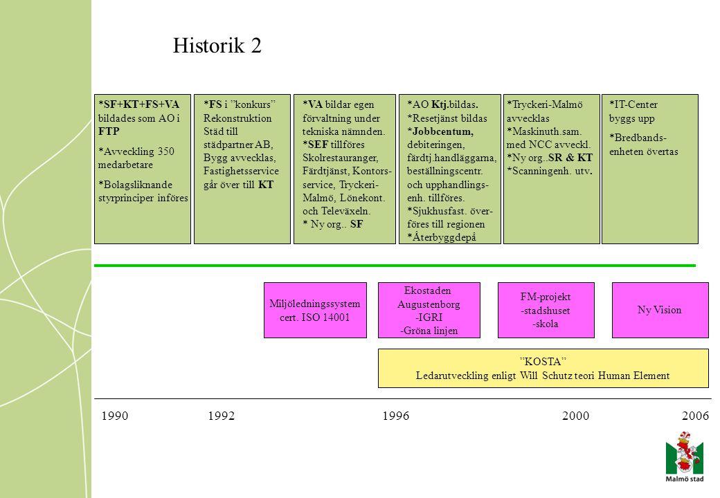 Ledarutveckling enligt Will Schutz teori Human Element