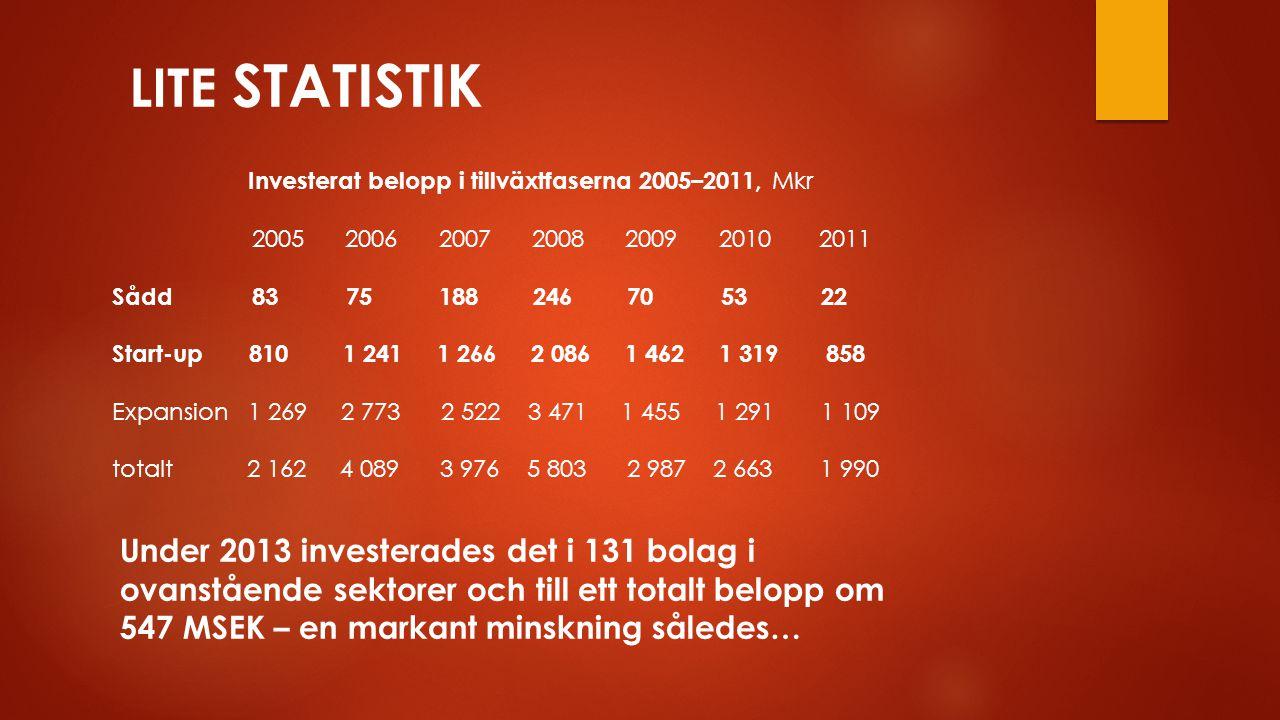 Investerat belopp i tillväxtfaserna 2005–2011, Mkr