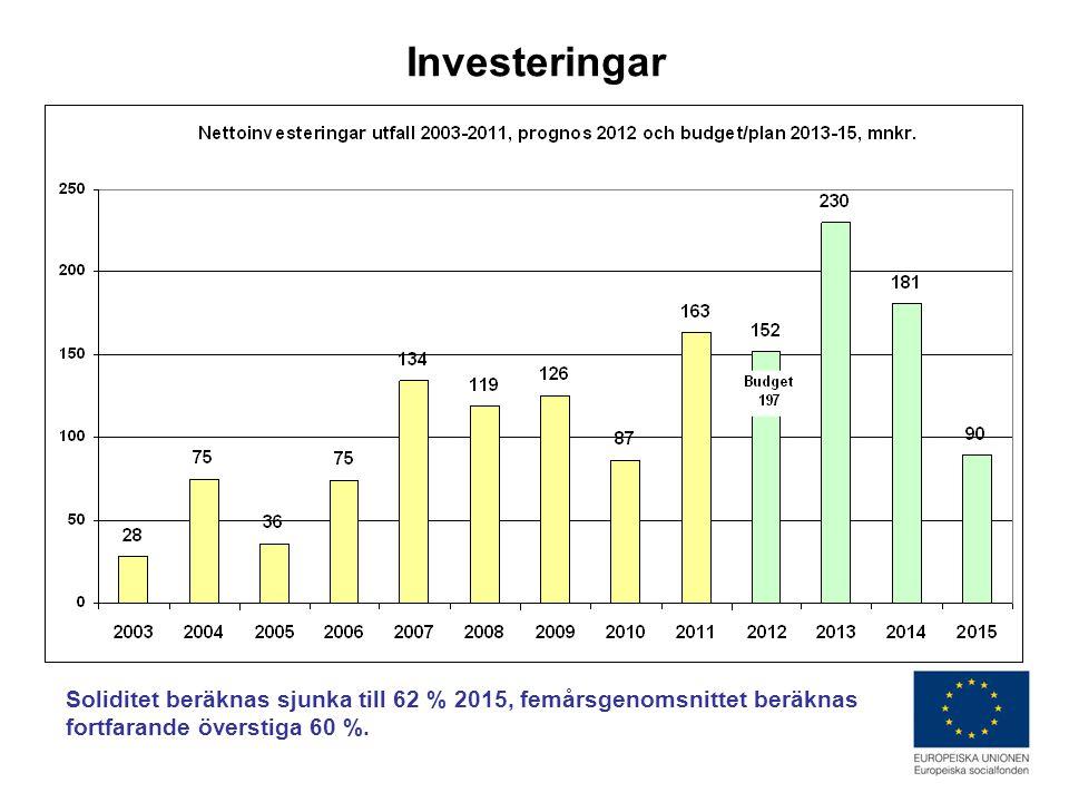 Investeringar Soliditet beräknas sjunka till 62 % 2015, femårsgenomsnittet beräknas fortfarande överstiga 60 %.