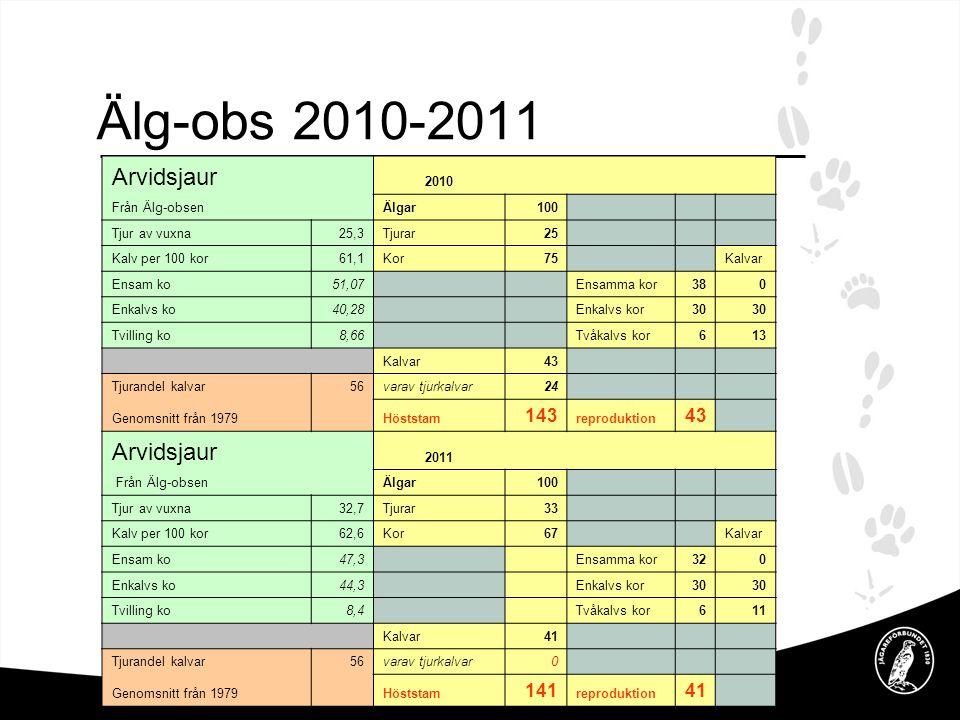 Älg-obs 2010-2011 Arvidsjaur 143 141 2010 Från Älg-obsen Älgar 100
