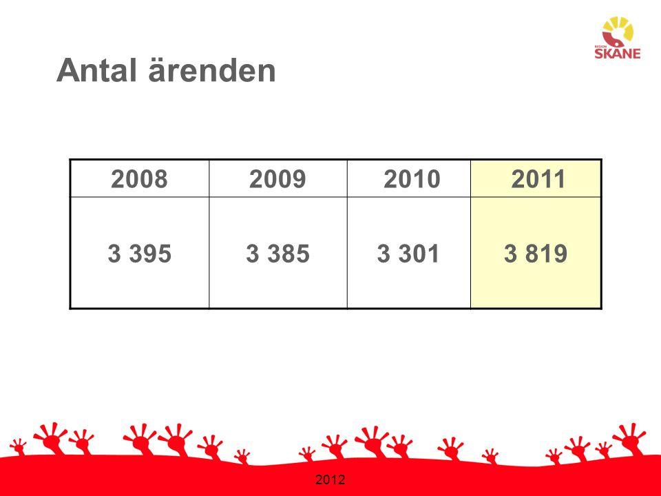 Antal ärenden 2008 2009 2010 2011 3 395 3 385 3 301 3 819 2012 1