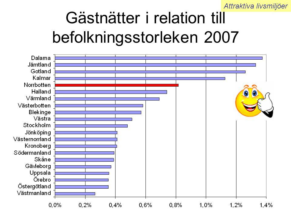 Gästnätter i relation till befolkningsstorleken 2007