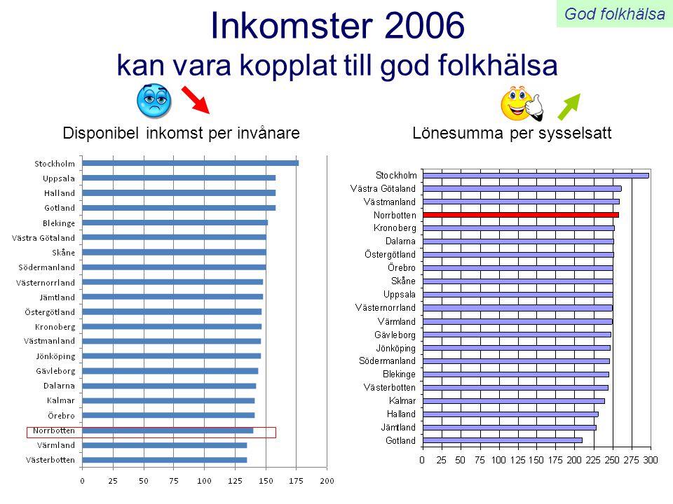 Inkomster 2006 kan vara kopplat till god folkhälsa