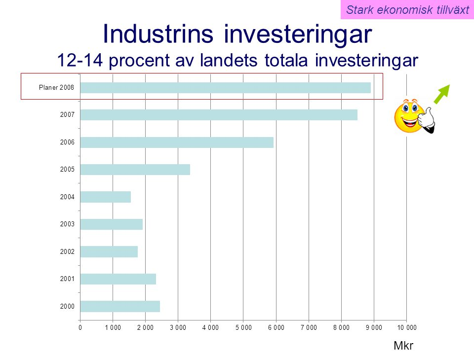 Industrins investeringar 12-14 procent av landets totala investeringar