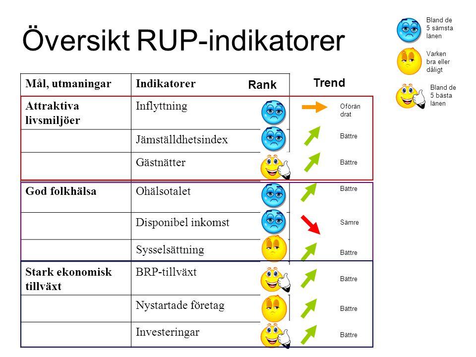 Översikt RUP-indikatorer