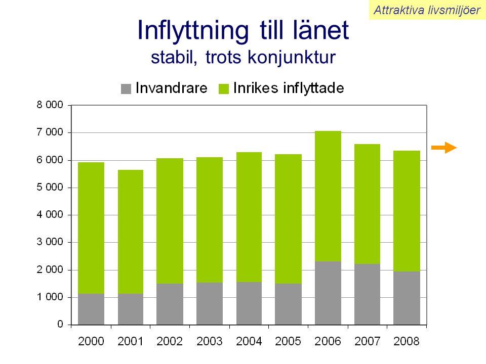Inflyttning till länet stabil, trots konjunktur