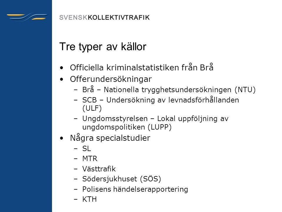 Tre typer av källor Officiella kriminalstatistiken från Brå