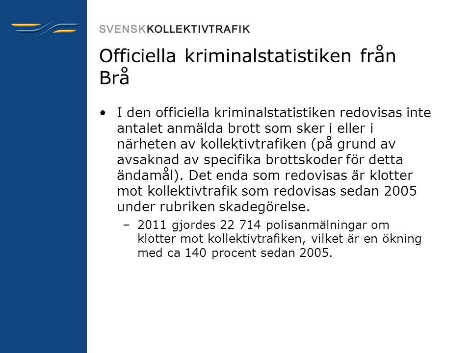 Officiella kriminalstatistiken från Brå