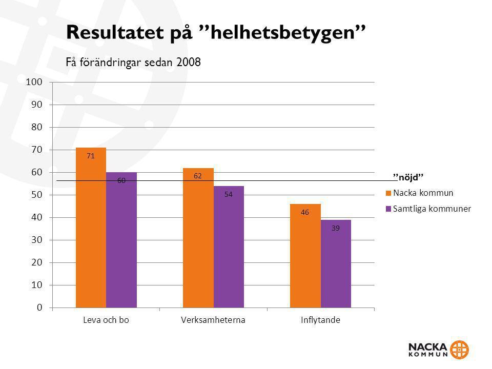 Resultatet på helhetsbetygen Få förändringar sedan 2008