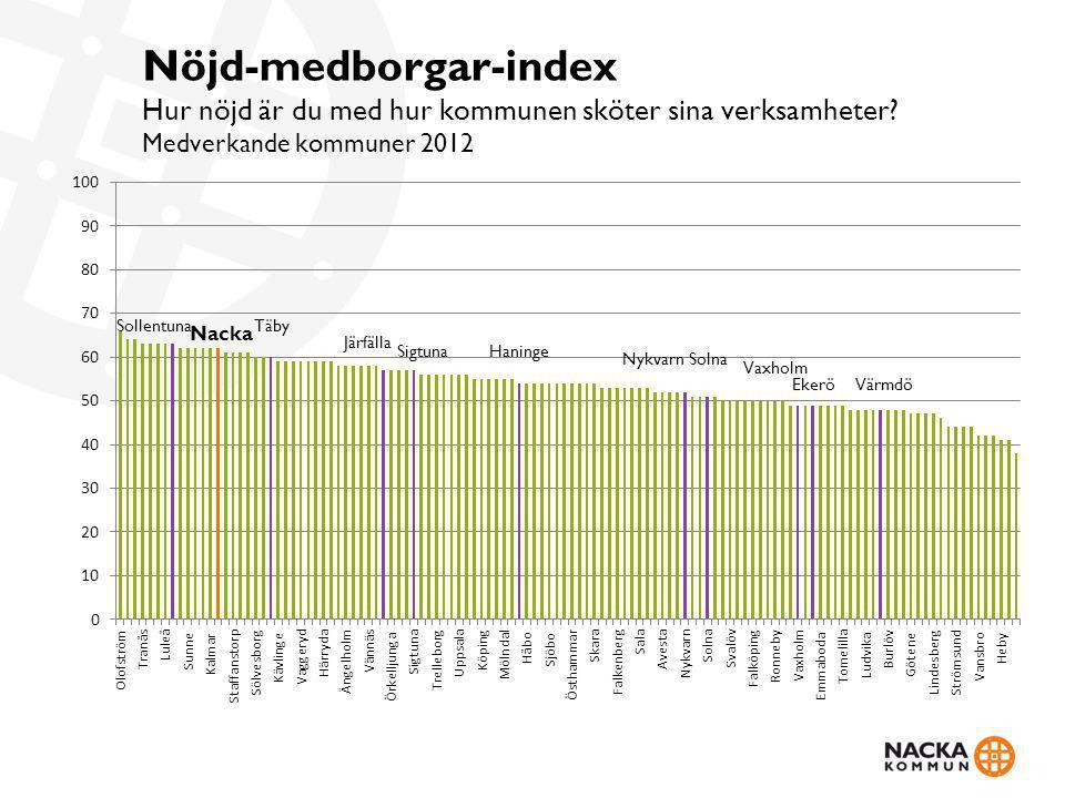 Nöjd-medborgar-index Hur nöjd är du med hur kommunen sköter sina verksamheter.