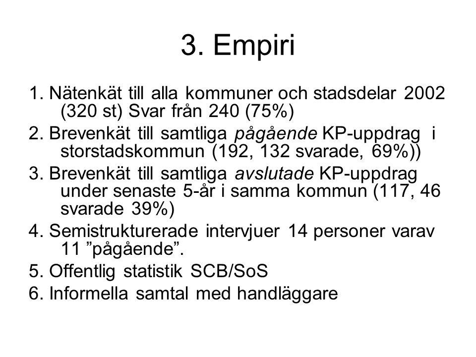 3. Empiri 1. Nätenkät till alla kommuner och stadsdelar 2002 (320 st) Svar från 240 (75%)