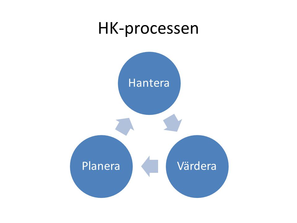 HK-processen Hantera Värdera Planera