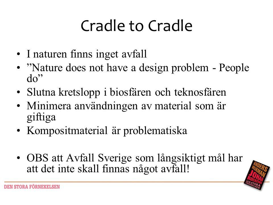 Cradle to Cradle I naturen finns inget avfall