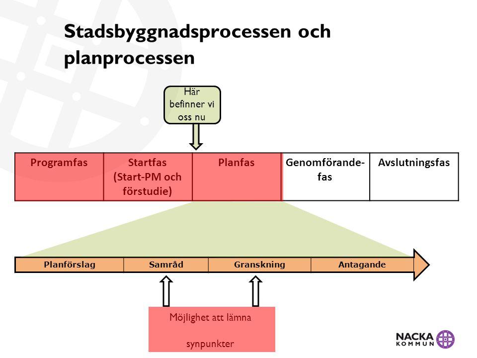 Stadsbyggnadsprocessen och planprocessen