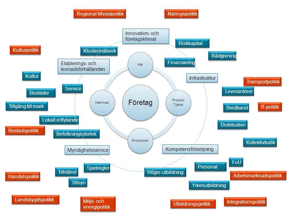 Företag Regional tillväxtpolitik Näringspolitik