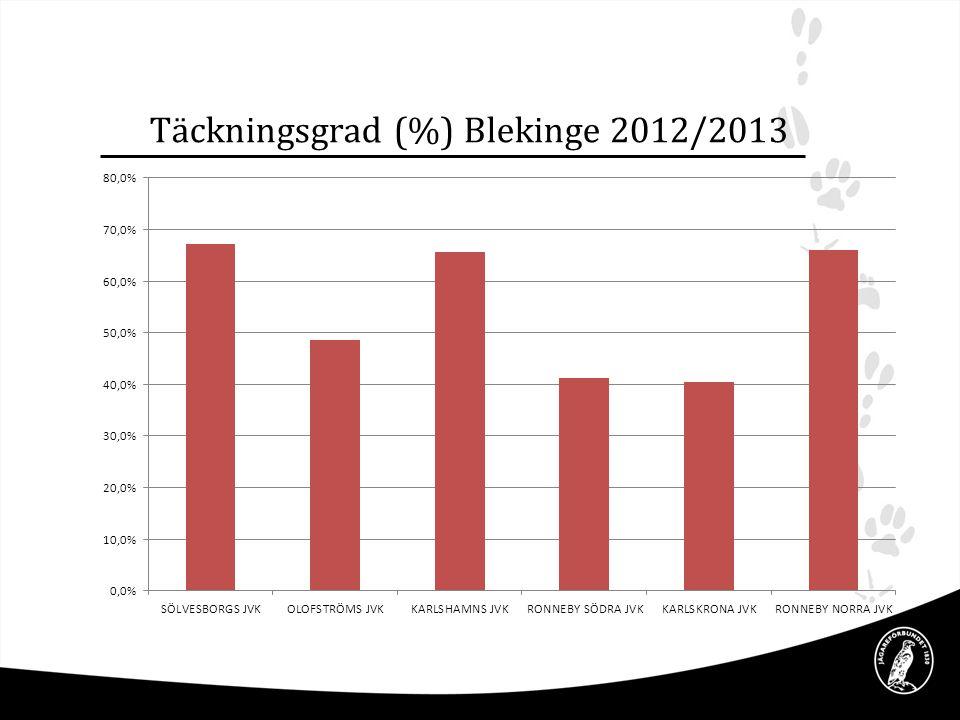 Täckningsgrad (%) Blekinge 2012/2013