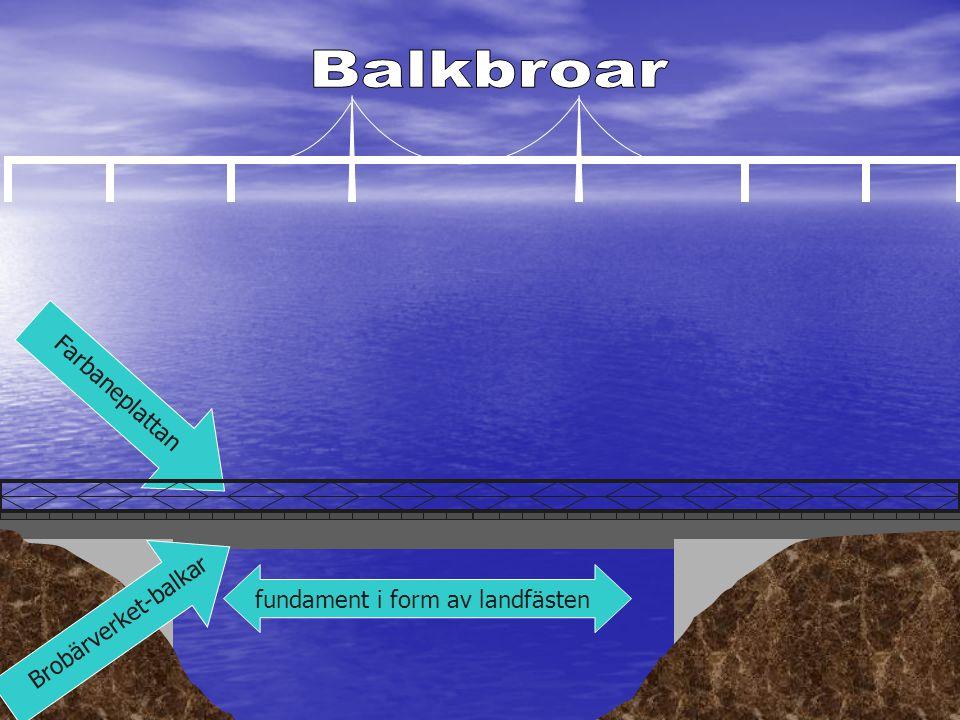 Balkbroar Farbaneplattan Brobärverket-balkar