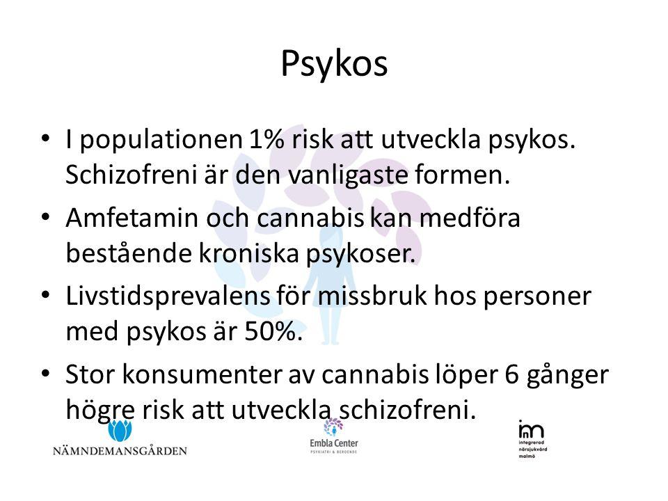 Psykos I populationen 1% risk att utveckla psykos. Schizofreni är den vanligaste formen.