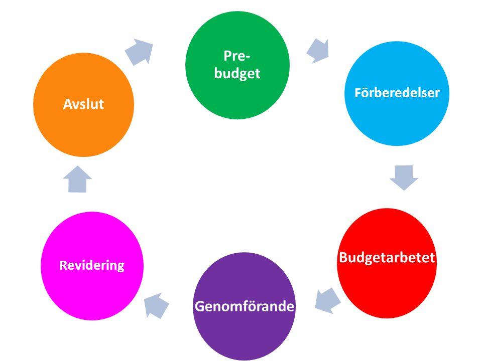 Pre-budget Avslut Budgetarbetet Genomförande
