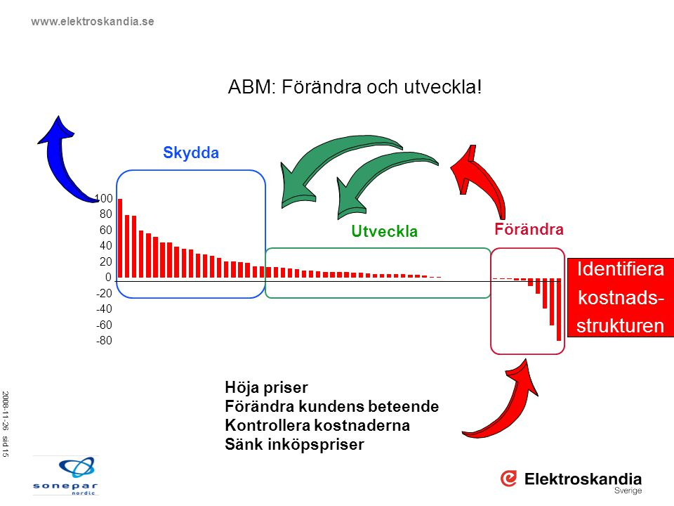 ABM: Förändra och utveckla!