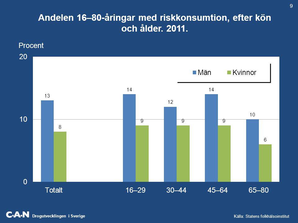 Andelen 16–80-åringar med riskkonsumtion, efter kön och ålder. 2011.