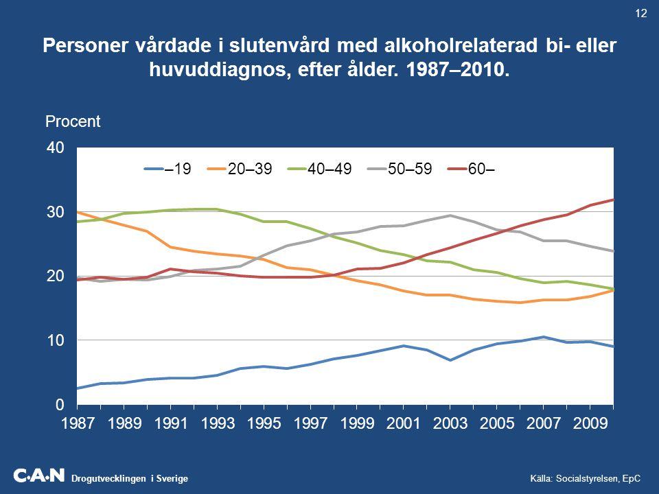 12 Personer vårdade i slutenvård med alkoholrelaterad bi- eller huvuddiagnos, efter ålder. 1987–2010.