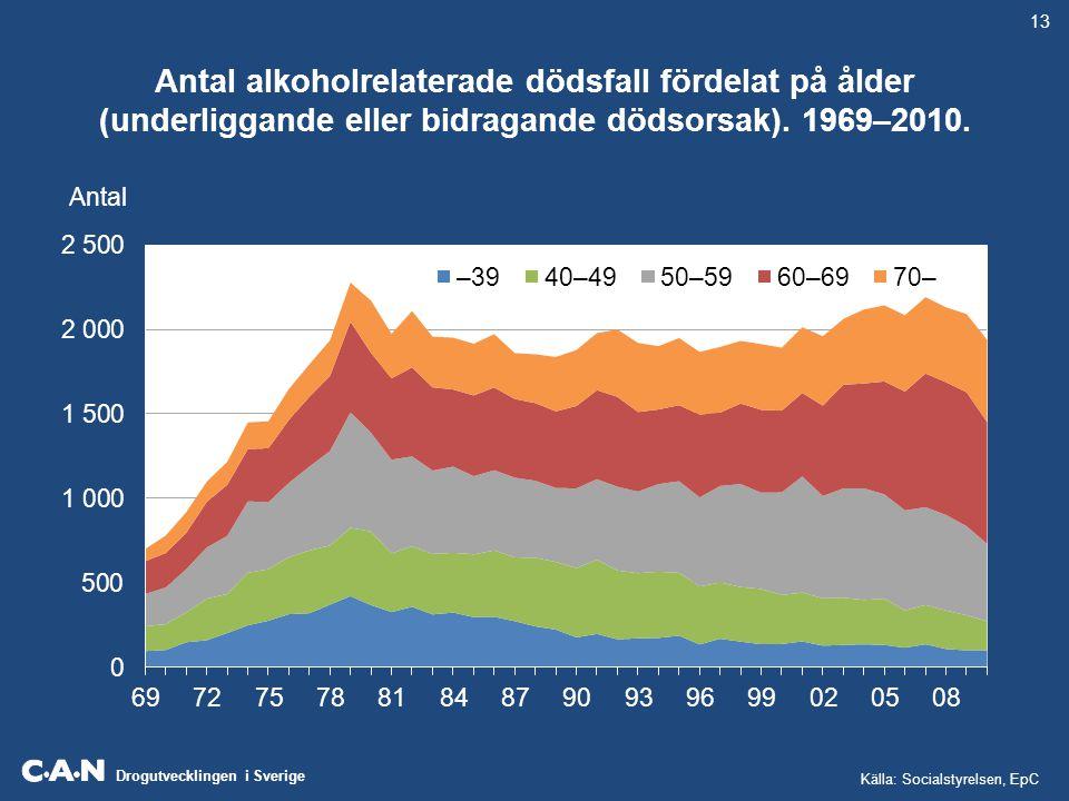 13 Antal alkoholrelaterade dödsfall fördelat på ålder (underliggande eller bidragande dödsorsak). 1969–2010.