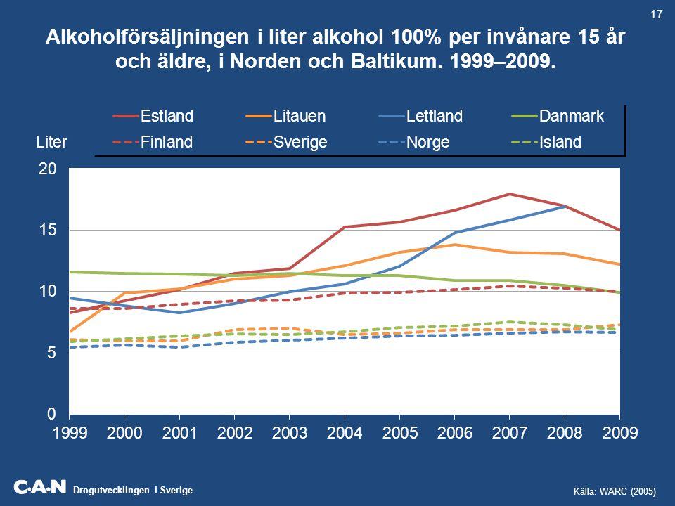 Alkoholförsäljningen i liter alkohol 100% per invånare 15 år och äldre, i Norden och Baltikum. 1999–2009.
