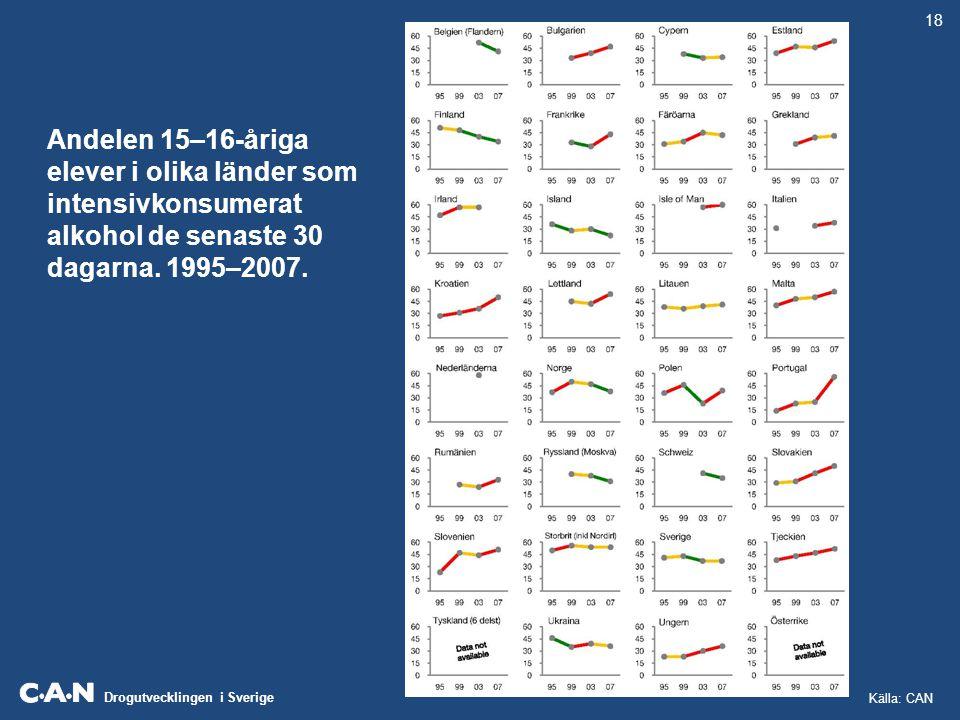 18 Andelen 15–16-åriga elever i olika länder som intensivkonsumerat alkohol de senaste 30 dagarna. 1995–2007.