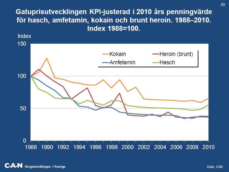 20 Gatuprisutvecklingen KPI-justerad i 2010 års penningvärde för hasch, amfetamin, kokain och brunt heroin. 1988–2010. Index 1988=100.