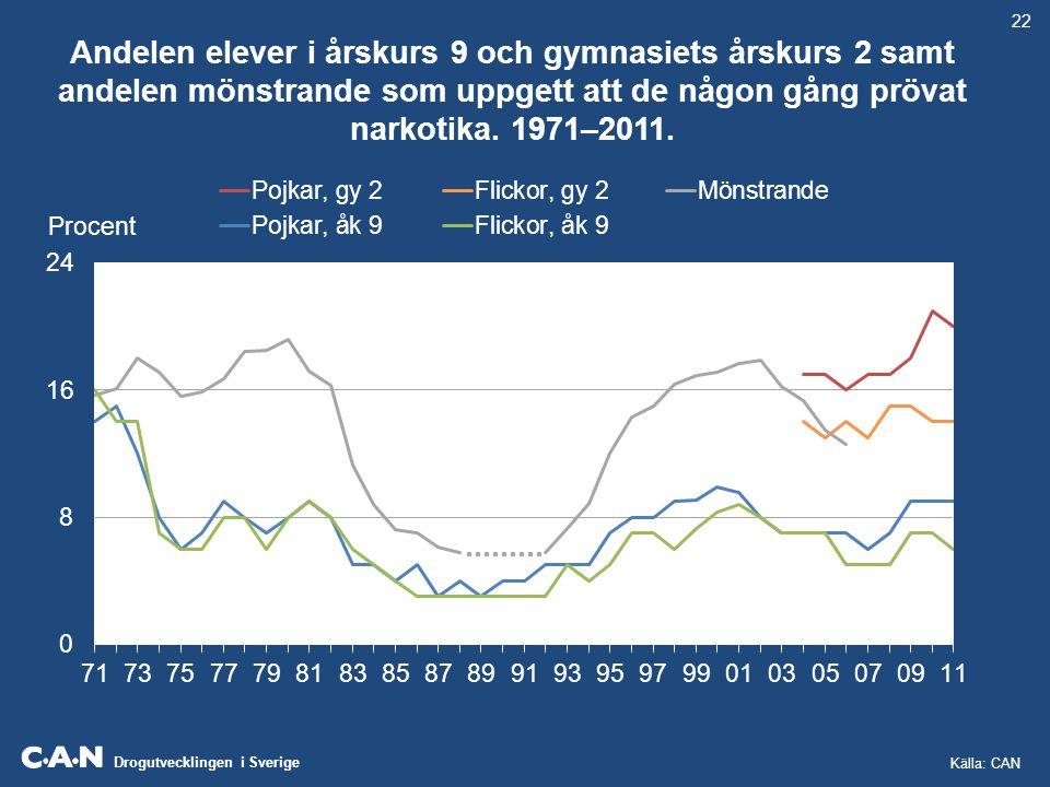 22 Andelen elever i årskurs 9 och gymnasiets årskurs 2 samt andelen mönstrande som uppgett att de någon gång prövat narkotika. 1971–2011.