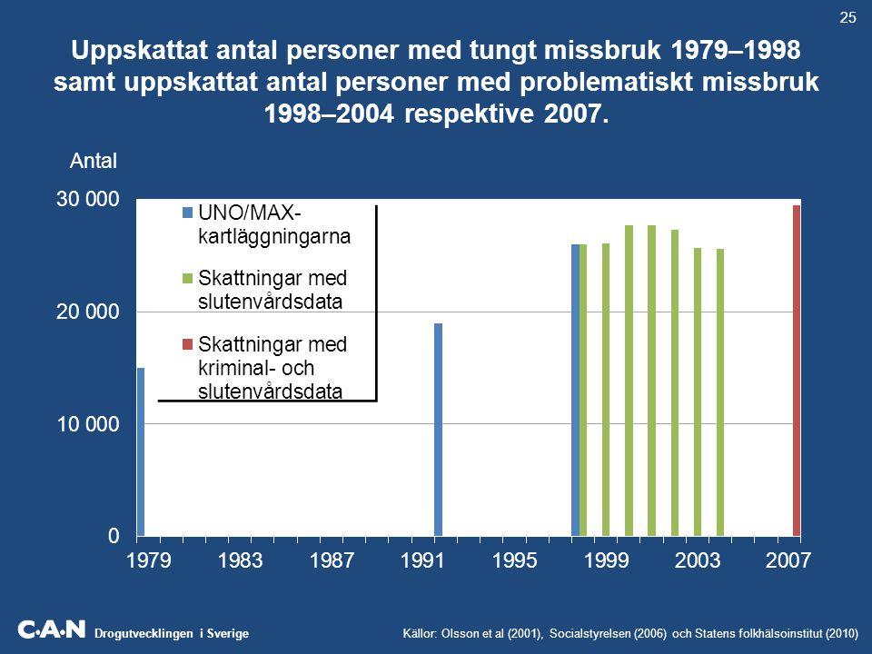 25 Uppskattat antal personer med tungt missbruk 1979–1998 samt uppskattat antal personer med problematiskt missbruk 1998–2004 respektive 2007.